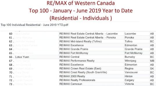 TOP 100 REALTOR – RE/MAX WESTERN CANADA